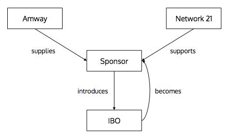 Network TwentyOne - Wikipedia