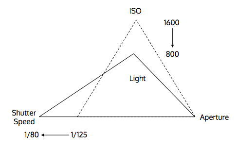 Manipulating Triangle of Light
