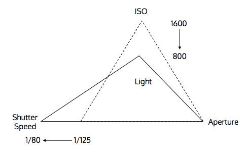 Manipulating Triangle of Light