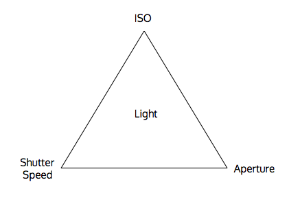 Triangle of Light