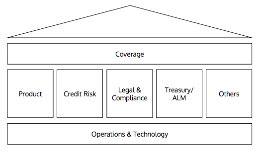 Corporate Banking's Structure